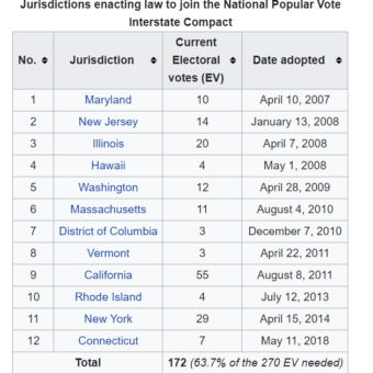 National Popular Vote Interstate Compact